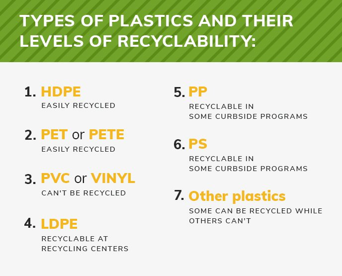 Types of plastics and their levels of recyclability