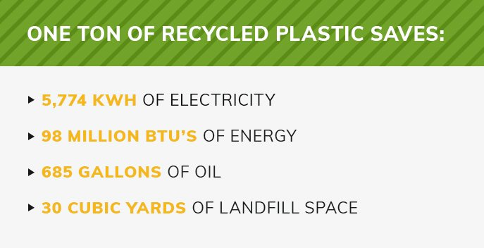 One ton of recycled plastic will save