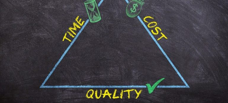 A triangle that shows cost, time and quality.